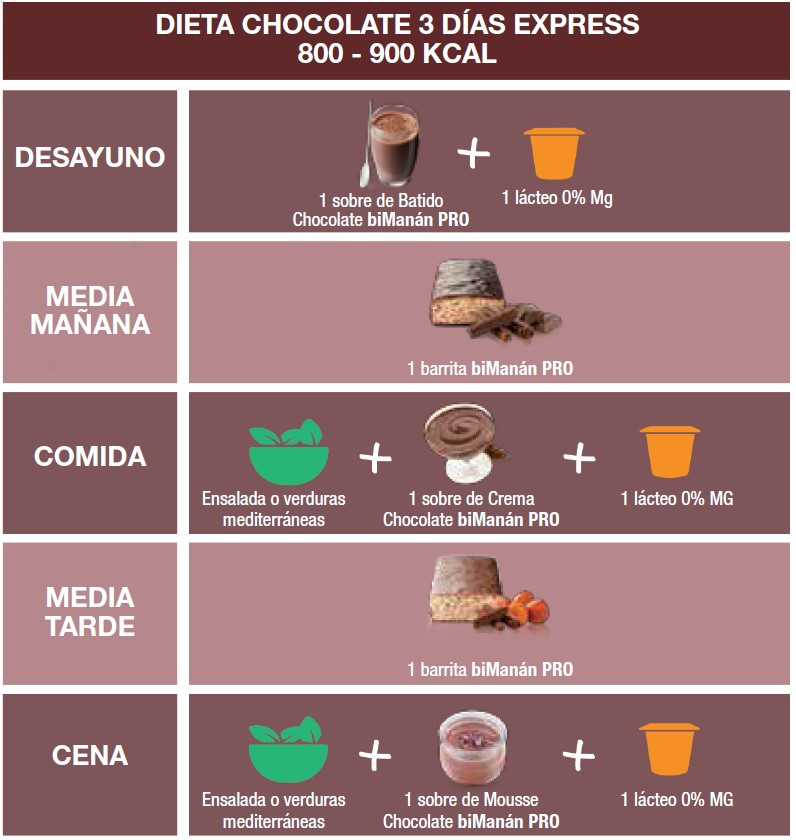 dieta 900 kcal